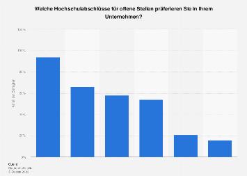 Präferierte Abschlüsse für freie Stellen in deutschen Unternehmen 2015