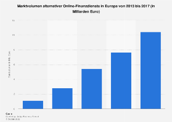 Marktvolumen alternativer Online-Finanzdienste in Europa bis 2017