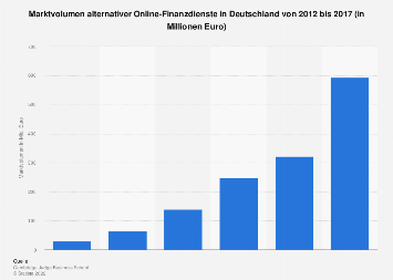 Marktvolumen alternativer Online-Finanzdienste in Deutschland bis 2016