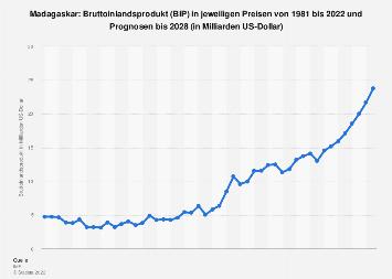 Bruttoinlandsprodukt (BIP) von Madagaskar bis 2017