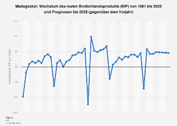 Wachstum des Bruttoinlandsprodukts (BIP) in Madagaskar bis 2018