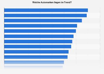 Umfrage zu Automarken im Trend in Deutschland bis 2019