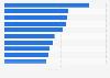 Absatzzahlen der meistverkauften Computer- und Videospiele weltweit 2014