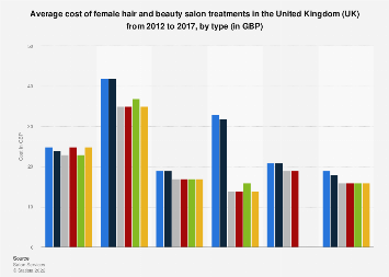 Female hair and beauty treatment costs in the United Kingdom (UK) 2012-2017