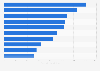 Leading life insurance companies in Australia 2014, by gross premiums written