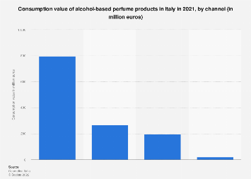 Fragrance consumption in Italy 2016, by channel