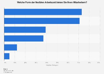 Flexible Arbeitszeiten für Hochschulabsolventen in deutschen Unternehmen 2016