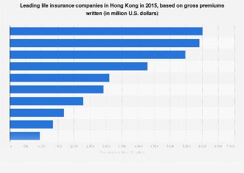 Hong Kong Largest Life Insurers Gross Premiums 2015 Statista