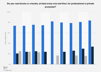 Book and e-book usage in Germany 2013-2019