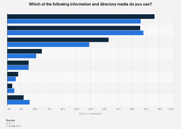 Use of information and directory media in Germany 2015-2016