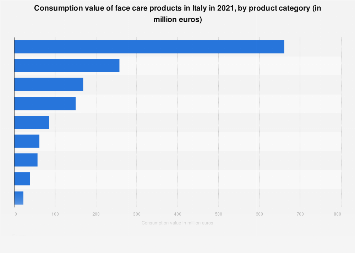 Face care product consumption in Italy 2017, by category