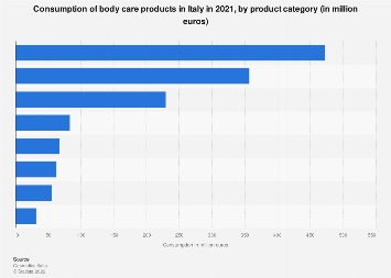 Body care product consumption in Italy 2017, by category