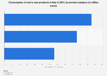 Men's cosmetics consumption in Italy 2016, by product category