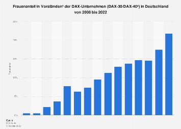 Frauenanteil in Vorständen der DAX-Unternehmen in Deutschland bis 2018