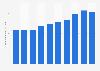 Romania: personnel costs of scientific research & development 2008-2015
