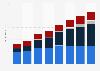 Digital advertising expenditure in Hungary 2008-2015, by medium