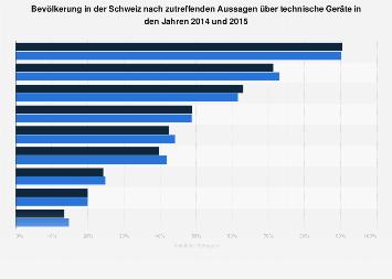 Umfrage in der Schweiz zu zutreffenden Aussagen über technische Geräte 2015