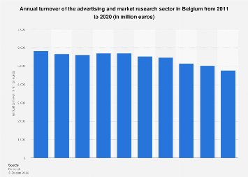 Turnover of advertising and market research sector in Belgium 2008-2015