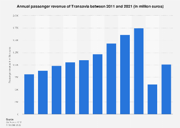 Transavia: annual passenger revenues 2011 to 2017