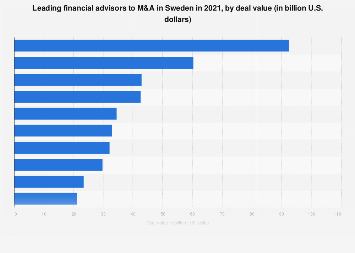 Financial advisors ranked by M&A transactions value in Sweden 2016