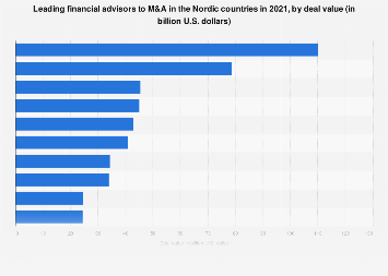 Financial advisors ranked by M&A transactions value in the Nordic countries 2016
