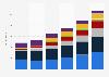 Digital advertising expenditure in Poland 2010-2015, by medium