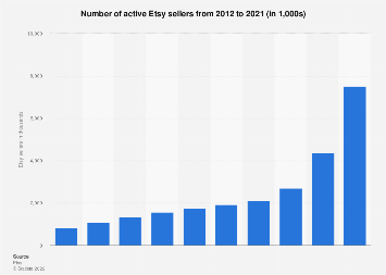 Etsy: number of active sellers 2012-2017