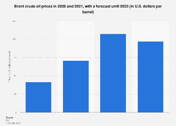 Crude oil prices: Brent Crude 2014-2019