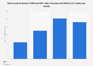 Crude oil prices: Brent Crude 2014-2020
