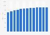 Taxi service revenue in the U.S. 2010-2022