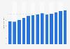 Graphic design services revenue in the U.S. 2010-2022