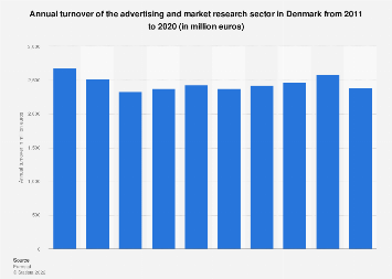 Turnover of advertising and market research sector in Denmark 2008-2015