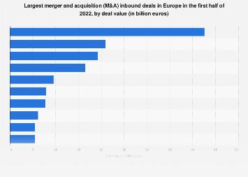 Main M&A inbound deals in Europe H1 2018y deal value