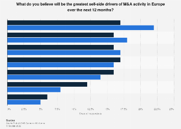 European M&A activity: expected main seller drivers 2017-2018