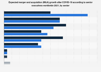 Expected European M&A activity 2014-2017, by sector