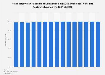 Anteil der privaten Haushalte in Deutschland mit Kühlschrank bis 2017