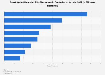 Meistverkaufte deutsche Biermarken (Pils) 2015