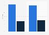 Umfrage in der Schweiz zum Käuferkreis von technischen Geräten bis 2015