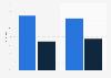 Umfrage in der Schweiz zum Käuferkreis von Haushaltsgeräten bis 2015