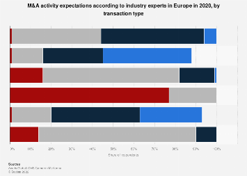 European M&A: expected transactions activity 2017, by type