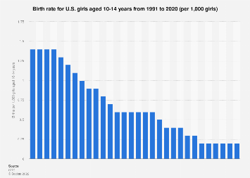 Birth rate - U.S. girls aged 10-14 years 1991-2017