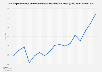 Annual performance of the S&P Global BMI 2005-2017