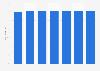 Prognose zum Anteil der Nutzer von Facebook in den USA bis 2023
