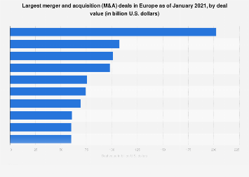 Largest merger and acquisition (M&A) transactions in Europe 1999-2015