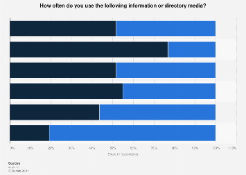 Usage frequency of information and directory media in Germany 2016