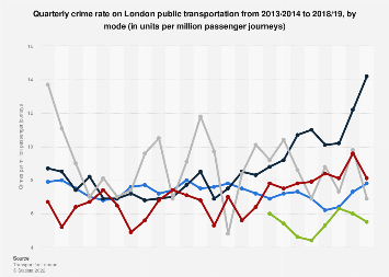 Crime rate in London public transport (UK) 2013-2019