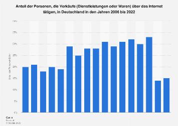 Umfrage zu Verkäufen über das Internet in Deutschland bis 2018