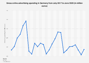 Online advertising spending in Germany 2016-2018