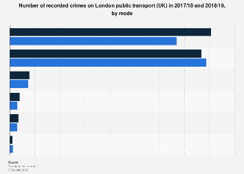 Reported crimes on London public transport 2017/18-2018/19, by mode