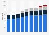 Number of Restaurant Brands International restaurants worldwide 2014-2018, by brand